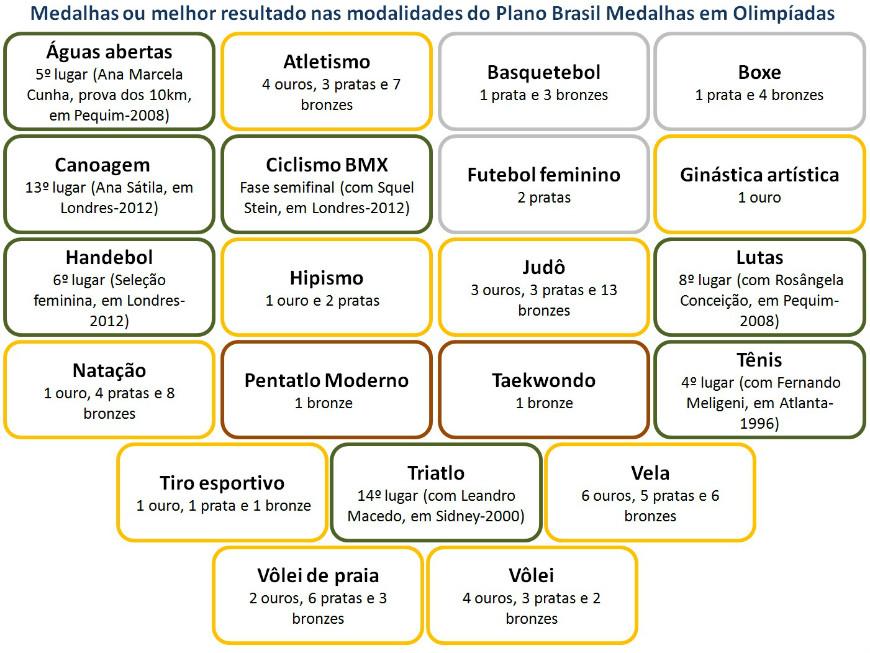 Well-known Plano Brasil Medalhas — Portal Brasil 2016 NF83