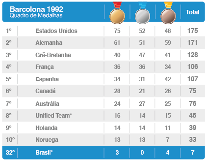 3bdabe2c90 Barcelona-1992 — Rede do Esporte