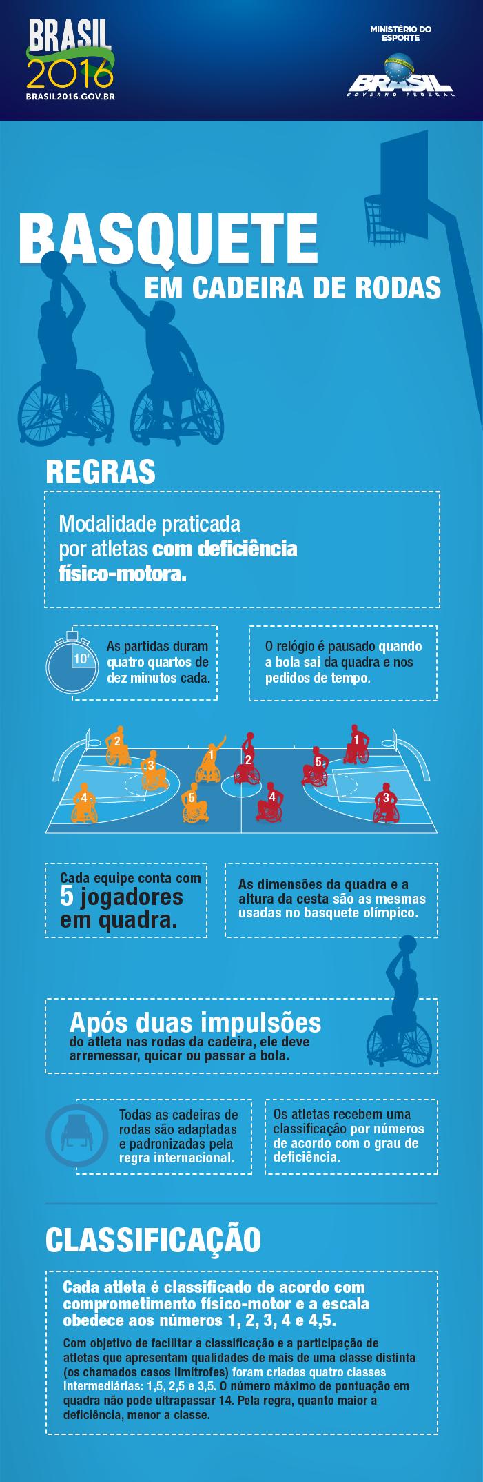 b82985cf4fd BRASIL2016 infosParalimpicosVF basqueteCadeira.png