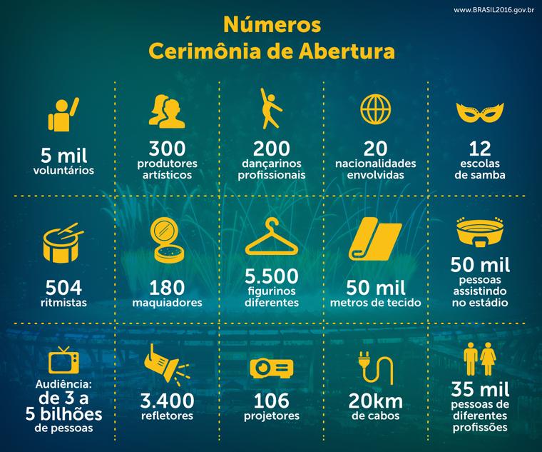 Rep Rter Paulo Maciel Jogos Ol Mpicos Rio 2016