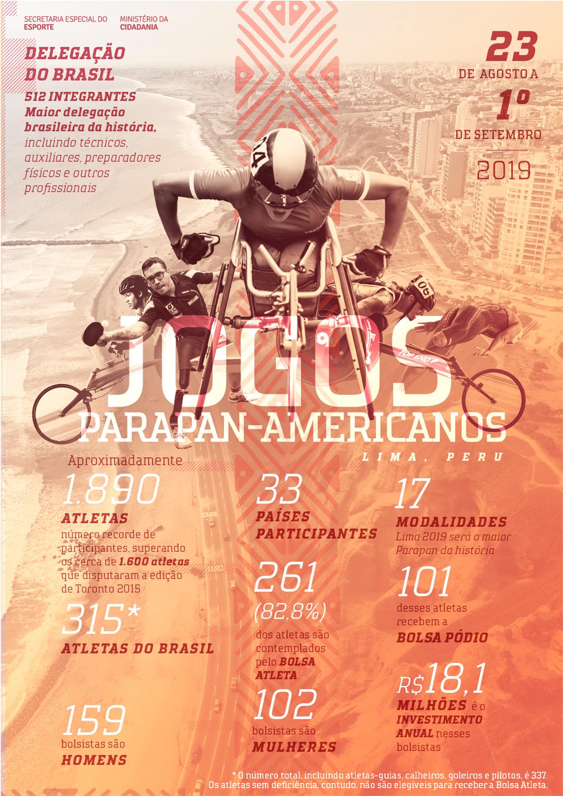 Infográfico - Jogos Parapan-Americanos Lima 2019