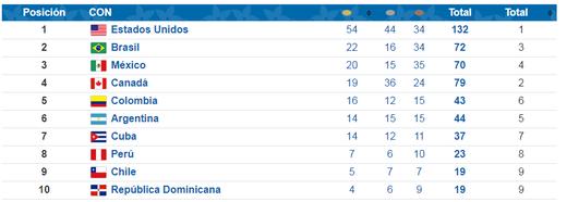 Quadro de medalhas provisório: Brasil em segundo e 82% dos pódios com bolsistas federais