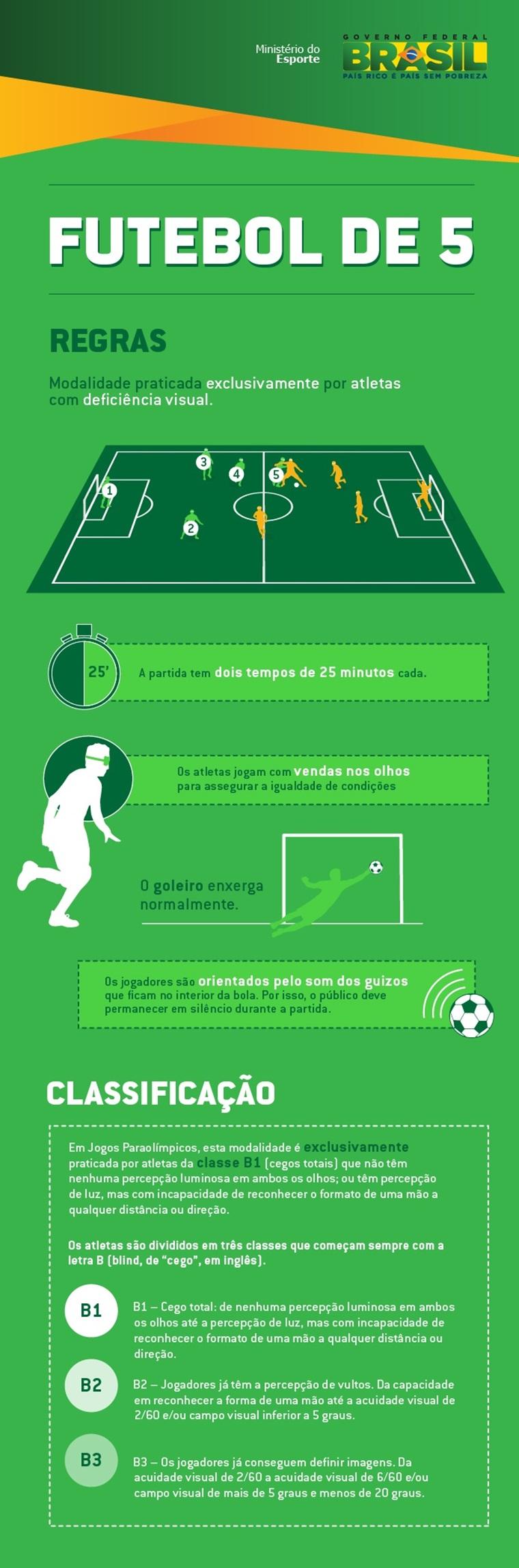 Futebol de 5  Brasil goleia o Chile por 6 x 0 — Rede do Esporte 24248f1fbb441